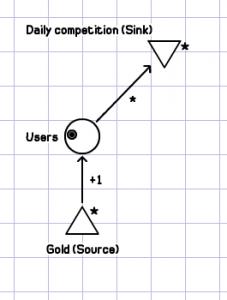 Game economics flow example
